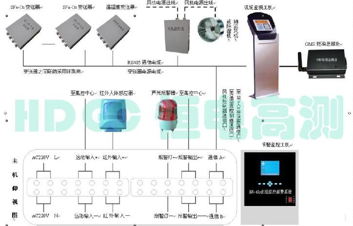 HDXJ-L4 SF6气体环境在线监测系统