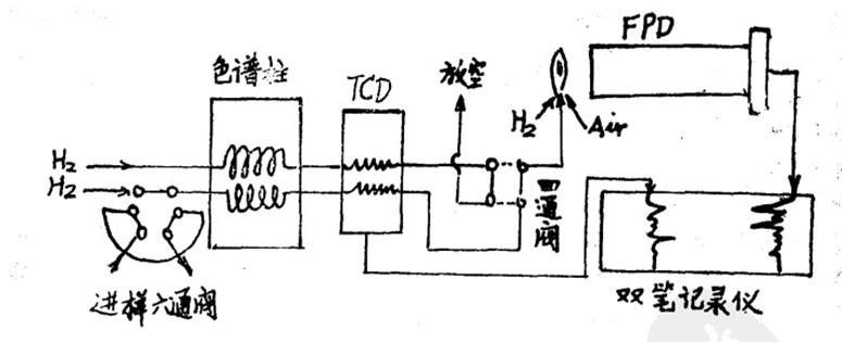 热导检测器与火焰光度检测器串联测定法
